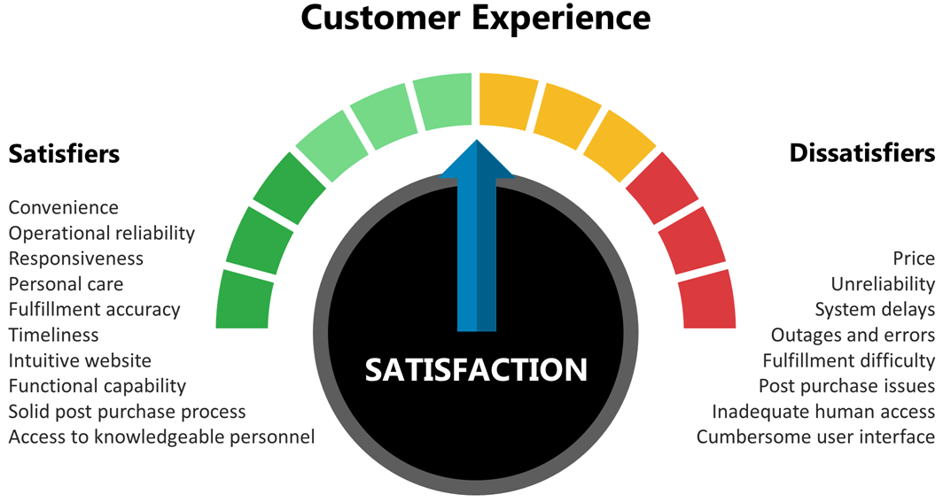fig-4-customer-experience