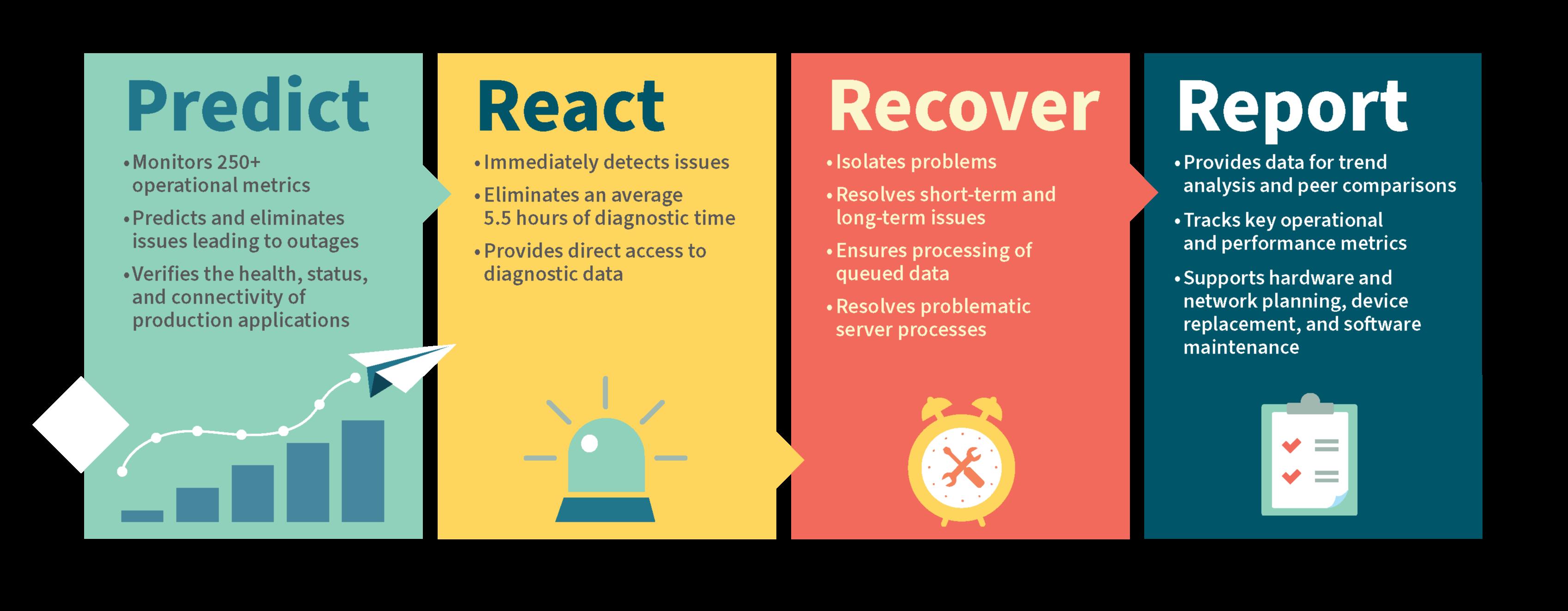 predict-react-recover-report